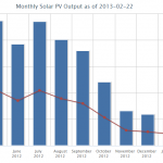 A monthly summary of PV generation over the last year